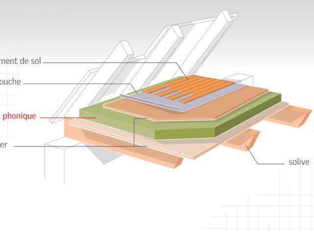 Adapter le plancher à l'usage - isolation des combles
