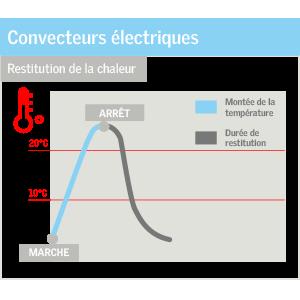 schemas convecteurs electriques combles