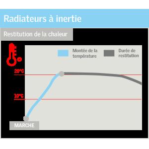 schema radiateurs inertie combles