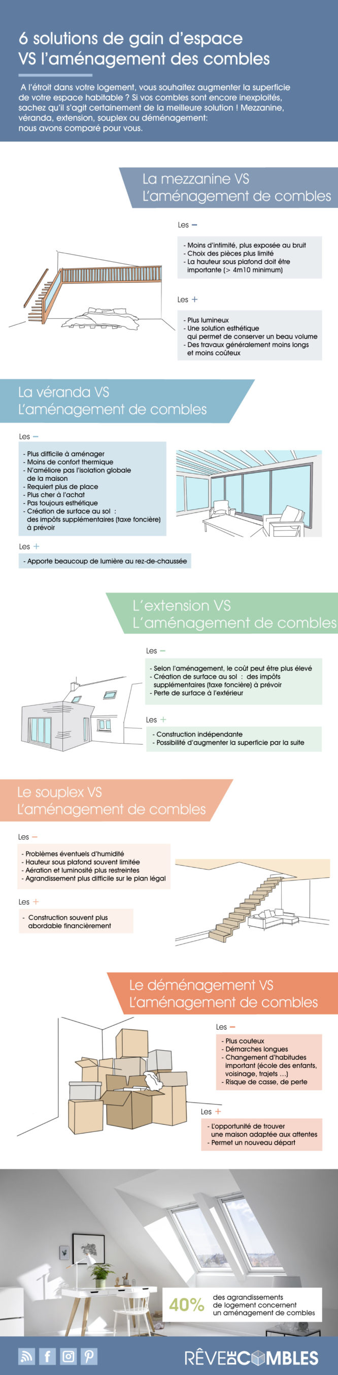 infographie gain espace
