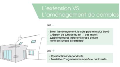 infographie-combles-comparaison-solution-gain-espace