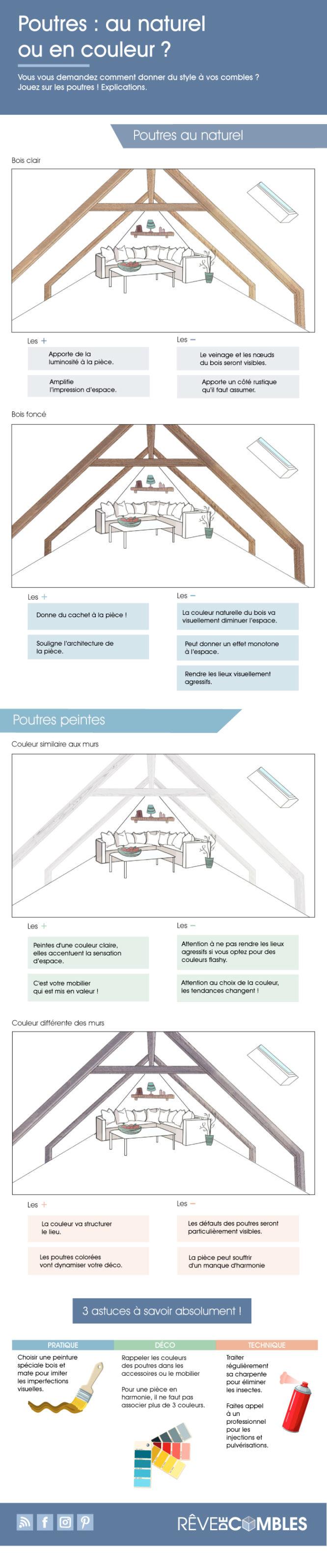 infographie : couleur des poutres