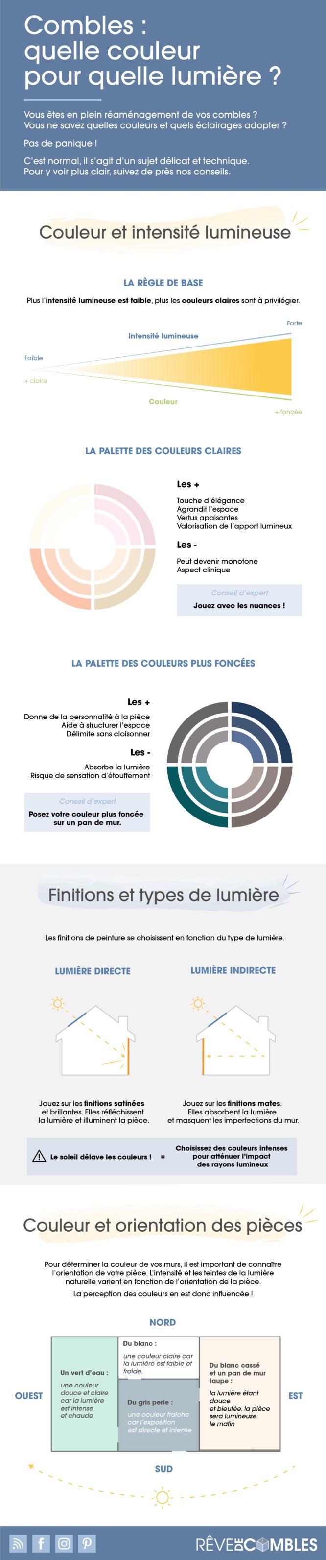 infographie-quelle-couleur-pour-quelle-lumiere-choisir-lumiere-combles