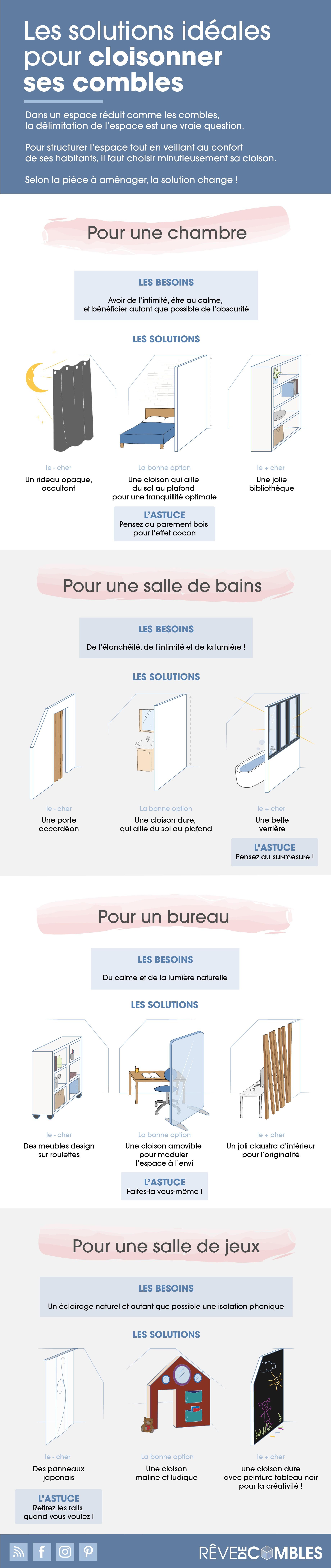 infographie-quelles-solutions-cloisonner-espace-sous-combles
